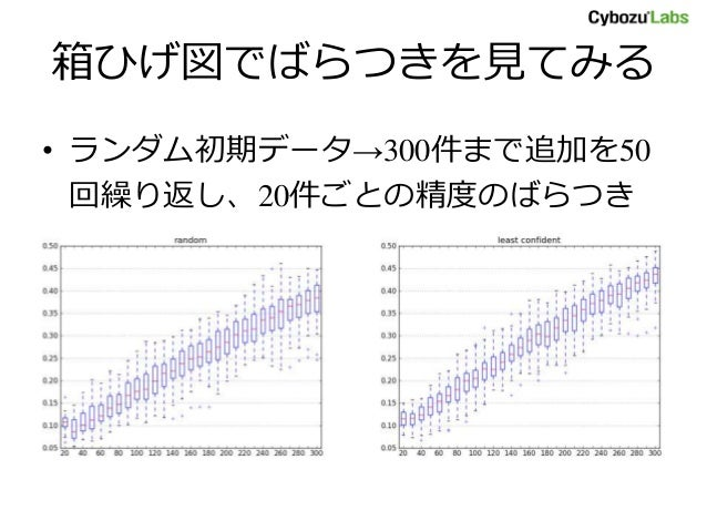 箱ひげ図でばらつきを見てみる • ランダム初期データ→300件まで追加を50 回繰り返し、20件ごとの精度のばらつき を図示