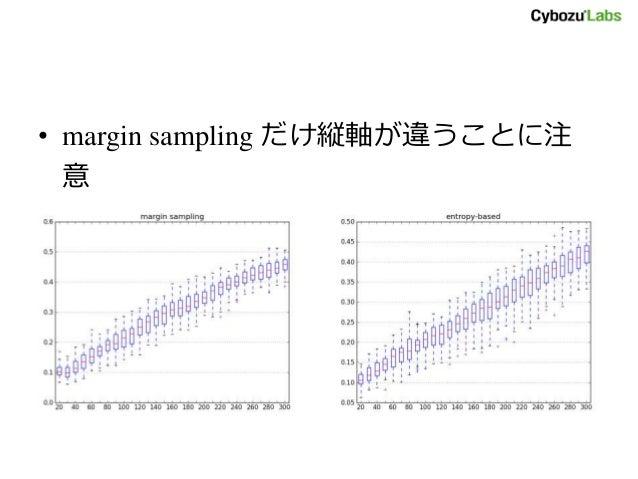 • margin sampling だけ縦軸が違うことに注 意
