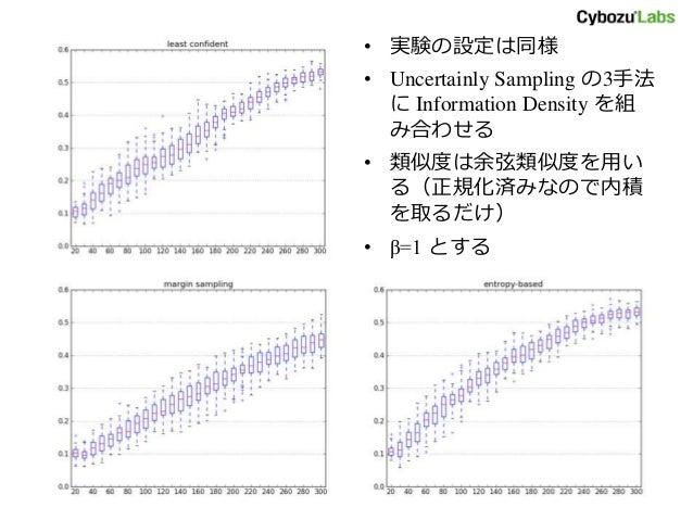 • 実験の設定は同様 • Uncertainly Sampling の3手法 に Information Density を組 み合わせる • 類似度は余弦類似度を用い る(正規化済みなので内積 を取るだけ) • β=1 とする