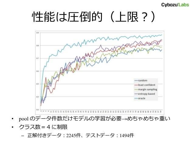 性能は圧倒的(上限?) • pool のデータ件数だけモデルの学習が必要→めちゃめちゃ重い • クラス数=4に制限 – 正解付きデータ:2245件、テストデータ:1494件