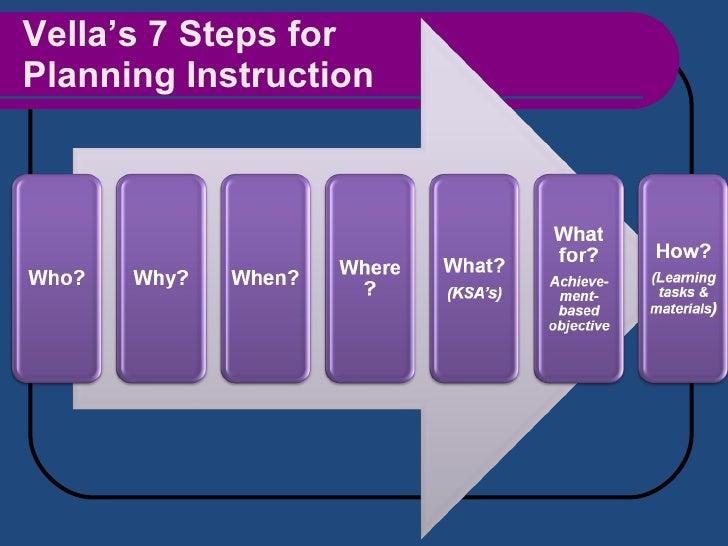 Vella's 7 Steps for  Planning Instruction