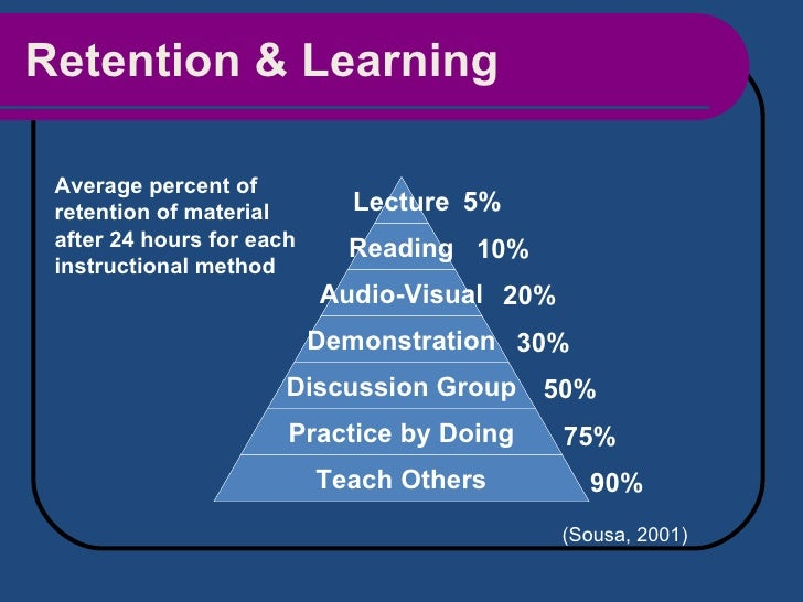 Retention & Learning 30% Average percent of retention of material after 24 hours for each instructional method (Sousa, 200...