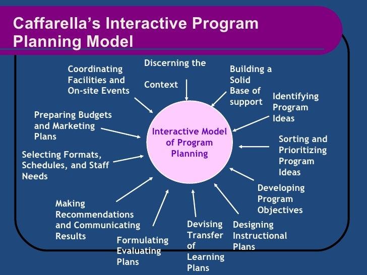 Caffarella's Interactive Program Planning Model Interactive Model of Program  Planning Building a Solid Base of support Id...