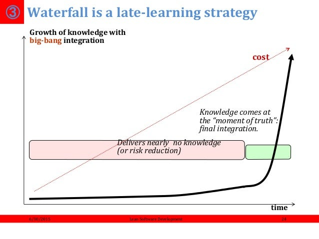 Introduction to agile and lean software development for Waterfall development strategy