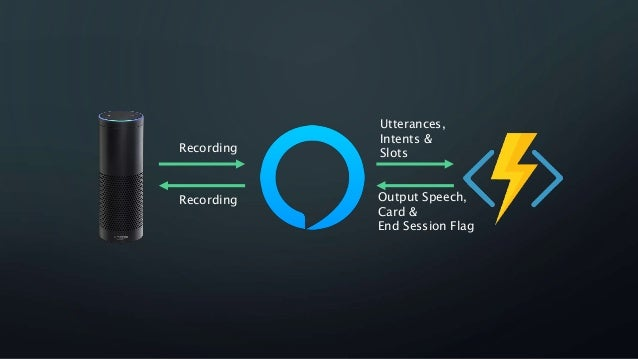 Introduction to Amazon Echo Skills Slide 2