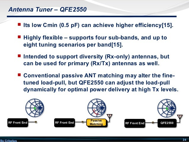 Introduction To Antenna Impedance Tuner And Aperture Switch