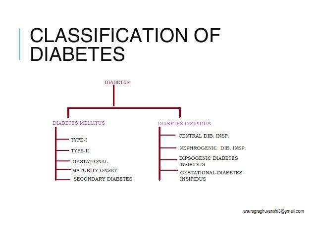 Introduction to Diabetes & anti diabetic drug screening methods
