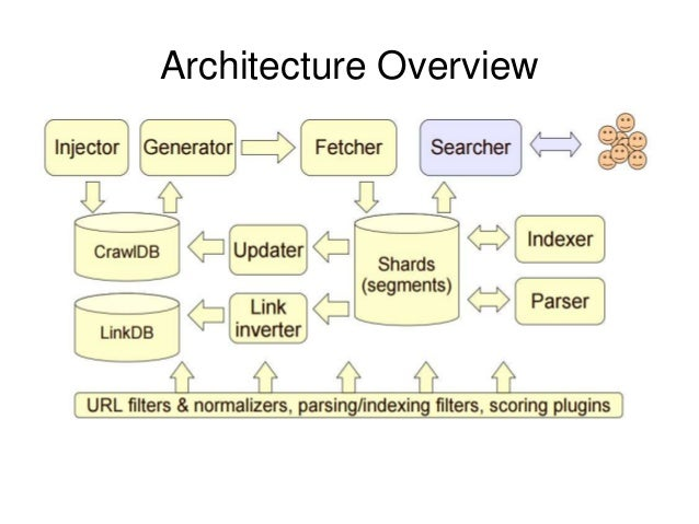 Introduction To Apache Nutch