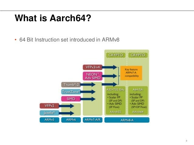 Introduction to armv8 aarch64