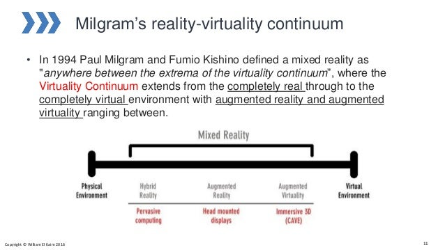 """Milgram's reality-virtuality continuum • In 1994 Paul Milgram and Fumio Kishino defined a mixed reality as """"anywhere betwe..."""