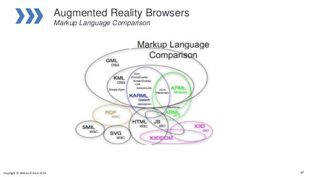 Augmented Reality Browsers Markup Language Comparison Copyright © William El Kaim 2016 67