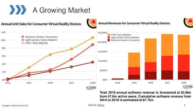 A Growing Market Source: Kzero Total 2018 annual software revenue is forecasted at $2.8bn from 47.6m active users. Cumulat...