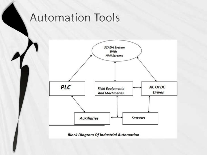 Introduction to automation ppt