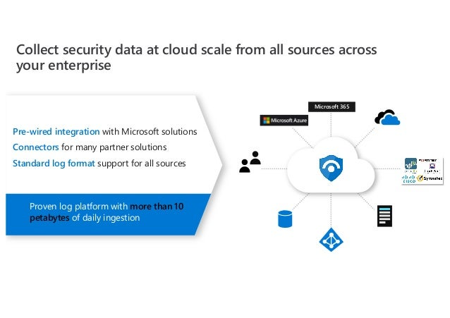 Pre-wired integration with Microsoft solutions Connectors for many partner solutions Standard log format support for all s...