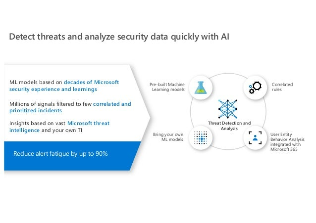 Correlated rules User Entity Behavior Analysis integrated with Microsoft 365 Bring your own ML models Pre-built Machine Le...