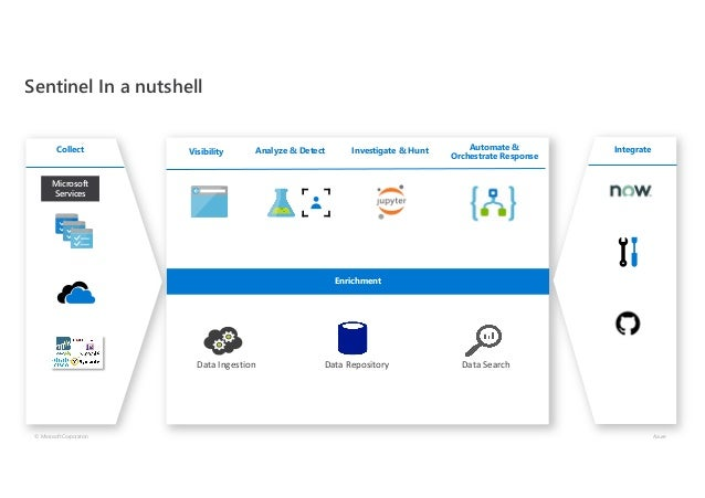 Sentinel In a nutshell © Microsoft Corporation Azure Microsoft Services Analyze & Detect Investigate & Hunt Automate & Orc...