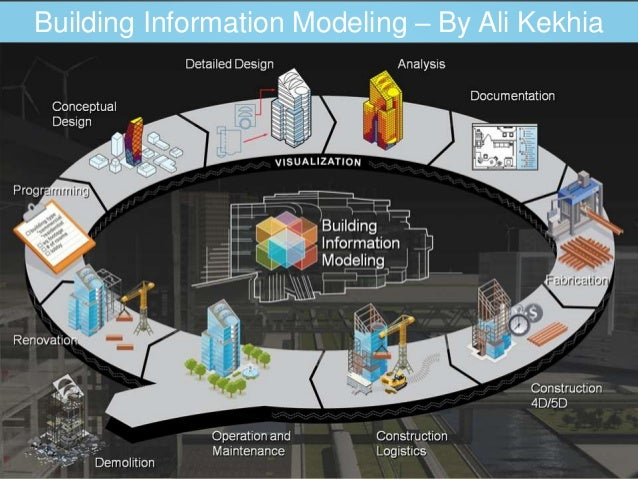 Introduction To Building Information Modeling