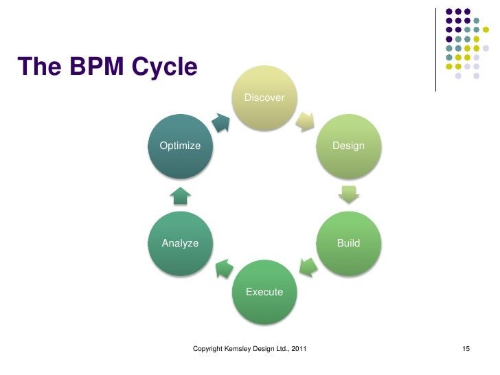 The BPM Cycle                               Discover          Optimize                                    Design          ...
