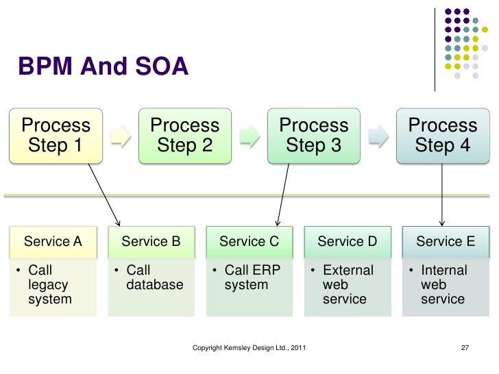 BPM And SOAProcess           Process                           Process                  Process Step 1            Step 2  ...