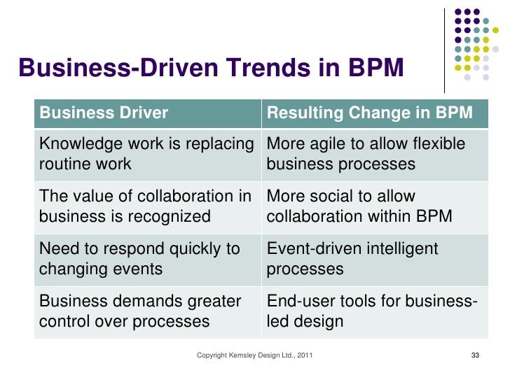 Business-Driven Trends in BPM Business Driver                         Resulting Change in BPM Knowledge work is replacing ...