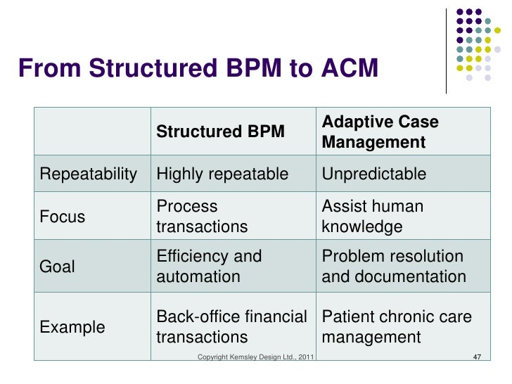 From Structured BPM to ACM                                                            Adaptive Case                 Struct...