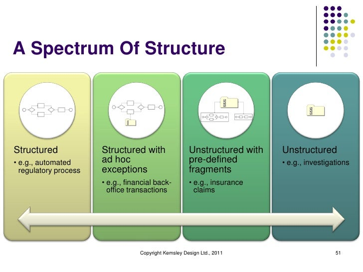 A Spectrum Of StructureStructured             Structured with                 Unstructured with   Unstructured• e.g., auto...