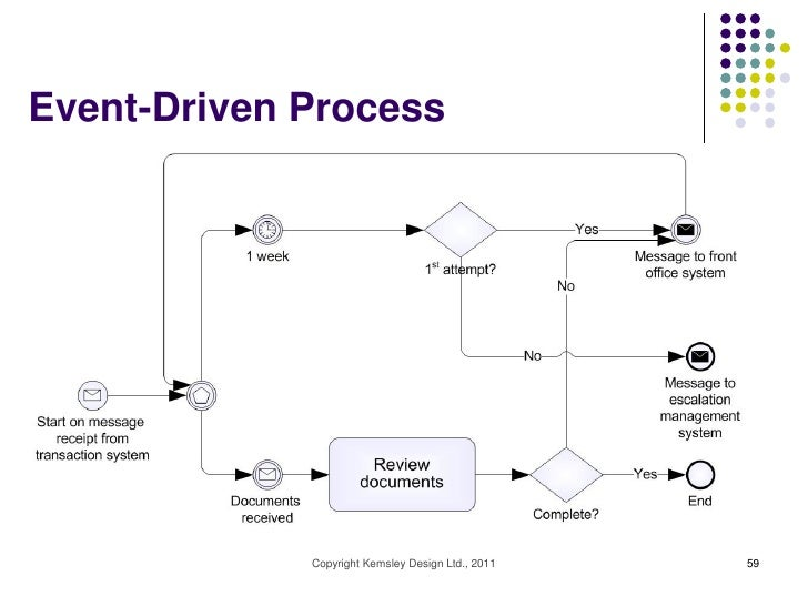 Introduction to BPM