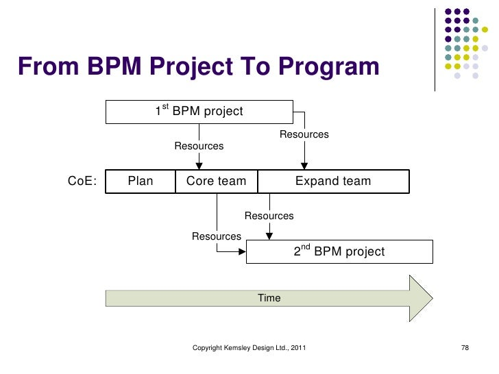 From BPM Project To Program                 1st BPM project                                                 Resources     ...