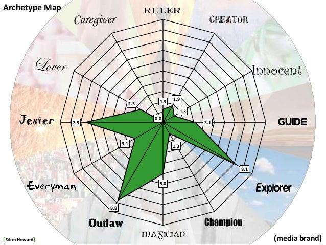 (media brand) 1.3 1.9 1.3 3.1 8.1 1.3 5.0 8.8 3.1 7.5 2.5 0.0 InnocentLover Jester Ruler Magician Caregiver Champion Guide...