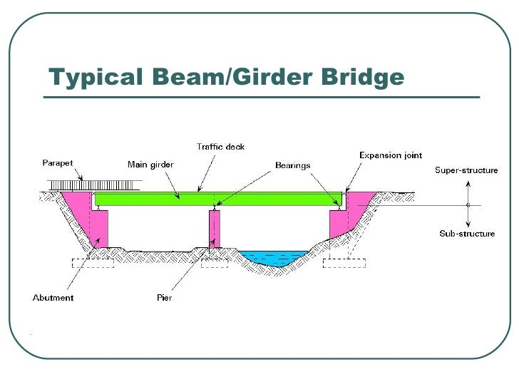 bridge rh slideshare net beam bridge diagram labeled Arch Bridge Diagram