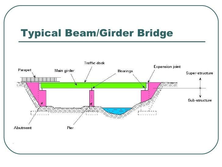 bridge rh slideshare net Bridge Parts Diagram Arch Bridge Diagram