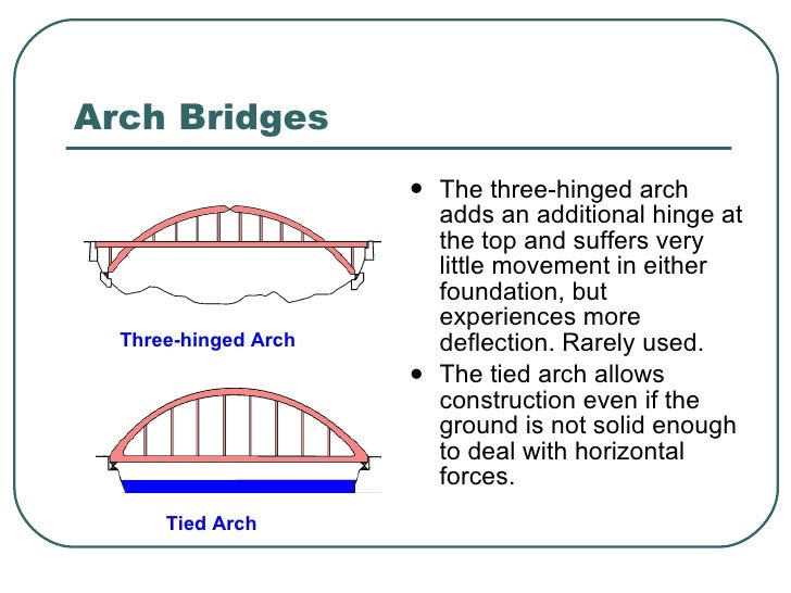U9a5a U304f U3070 U304b U308a Simple Arch Bridge Diagram