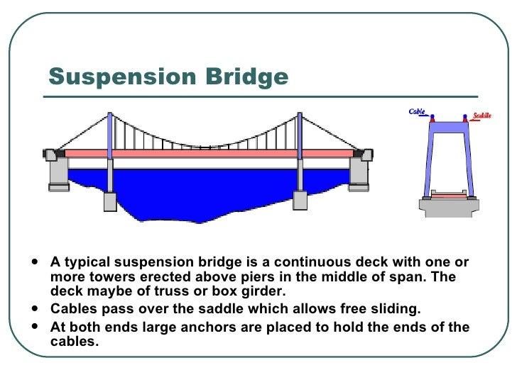 Concrete Box Girder Bridge Design Example Pdf 36 serial