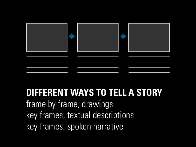 DIFFERENT WAYS TO TELL A STORY frame by frame, drawings key frames, textual descriptions key frames, spoken narrative