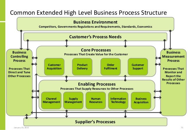 business system analysis architecture and process design The practical guide to business process reengineering using idefo  system architecture and requirements  system design 2 system analysis i hruschka, peter .