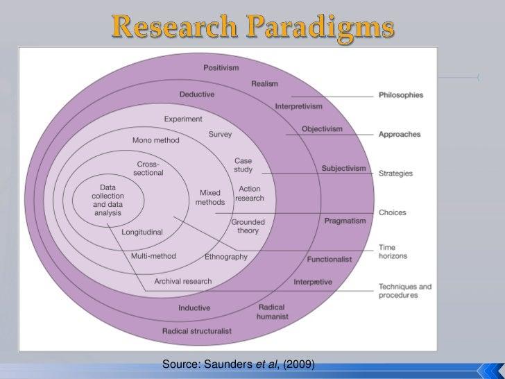 saunders et al research methods Dit is een samenvatting van het boek research methods for business students van saunders et al specifiek gericht voor het vak methode en.