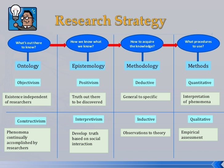 ontology research methods Thus, on first consideration, the use of questionnaires as a research technique might be seen as a quantitative strategy, whereas interviews and observations might be thought of as qualitative techniques similarly, it is often assumed that quantitative approaches draw on positivist ontologies whereas qualitative approaches.