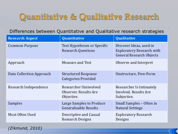 small business and enterprise development questions about research methodology
