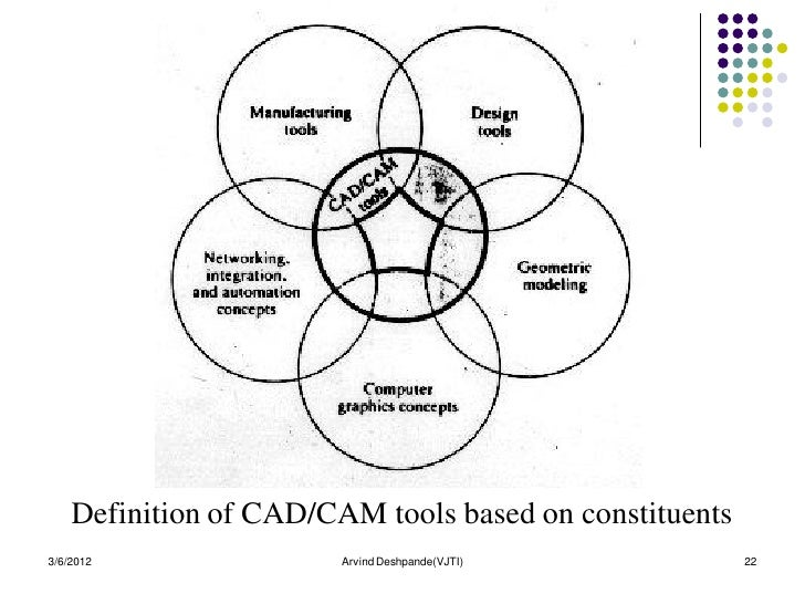 Introduction to cad cam definition of cadcam tools ccuart Image collections
