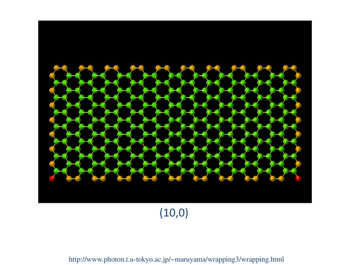 Introduction To Carbon Nanotubes And Their Applications