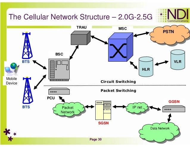 cellular network diagram data wiring diagram schema How Stuff Works Cell Phones cellular network diagram pleted wiring diagrams core network cellular diagrams cellular network diagram
