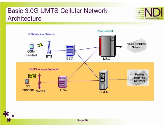 Introduction to cellular networks for Architecture 3g