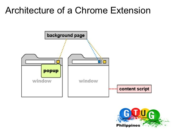 Introduction to Google Chrome Extensions Development