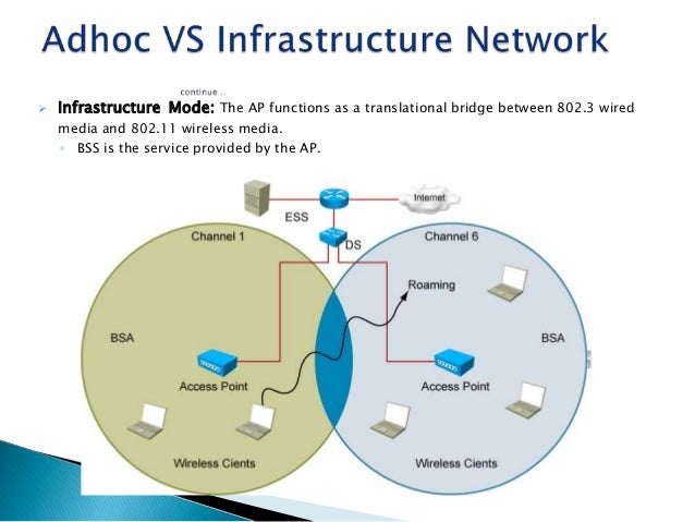 introduction to cisco wireless 14