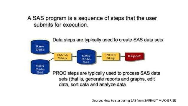 SAS Tutorial : Beginner to Advanced - ListenData