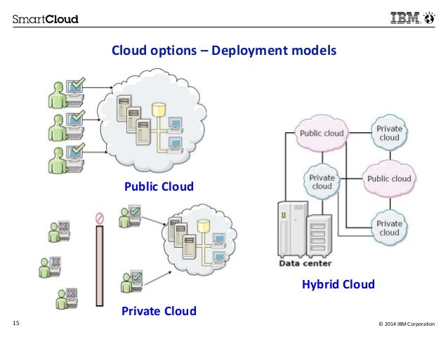 is cloud computing an attractive option for What are the benefits of migrating to the cloud moving a large (or small) application to the cloud can be very complicated - and sometimes simply a  cloud computing environments allow remotely located employees to access applications and work via the  hybrid cloud implementations can be attractive going hybrid can sometimes give you the best of both worldsi'll illustrate how hybrid can work through a hypothetical scenario let's imagine that your web app is quickly gaining.