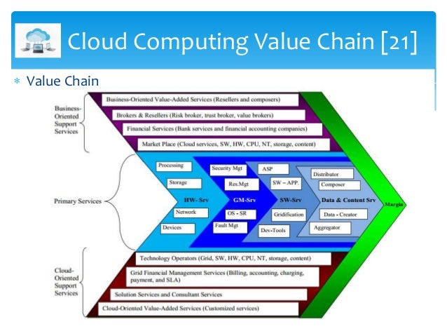 business value of cloud computing The business value of aws succeeding at twenty-first century business infrastructure june 2015 over the last five years, technology has reshaped the way we do business cloud computing has not only driven it costs down, it has helped companies across.