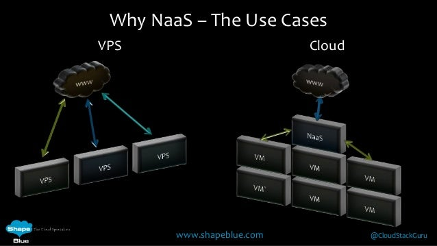 Introduction to cloudstack 4.2 networking Slide 2