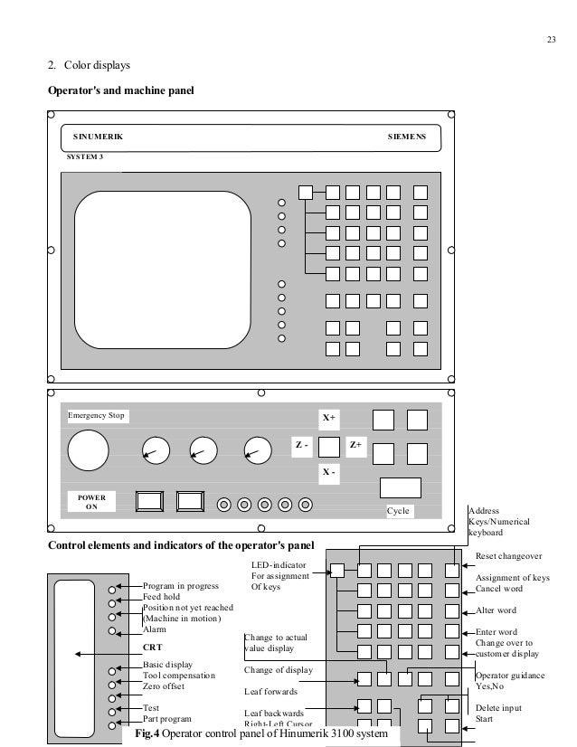 232. Color displaysOperators and machine panel     SINUMERIK                                                              ...