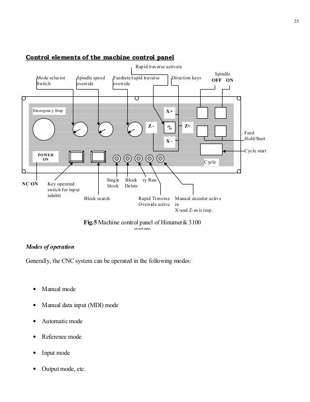 25 Control elements of the machine control panel                                                        Rapid traverse act...